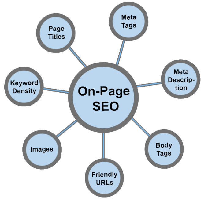do-on-page-seo-optimization